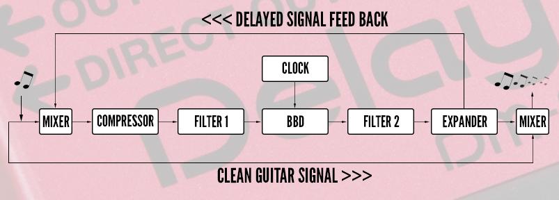 boss talk bbd bucket brigade device circuit flowchart analog delay