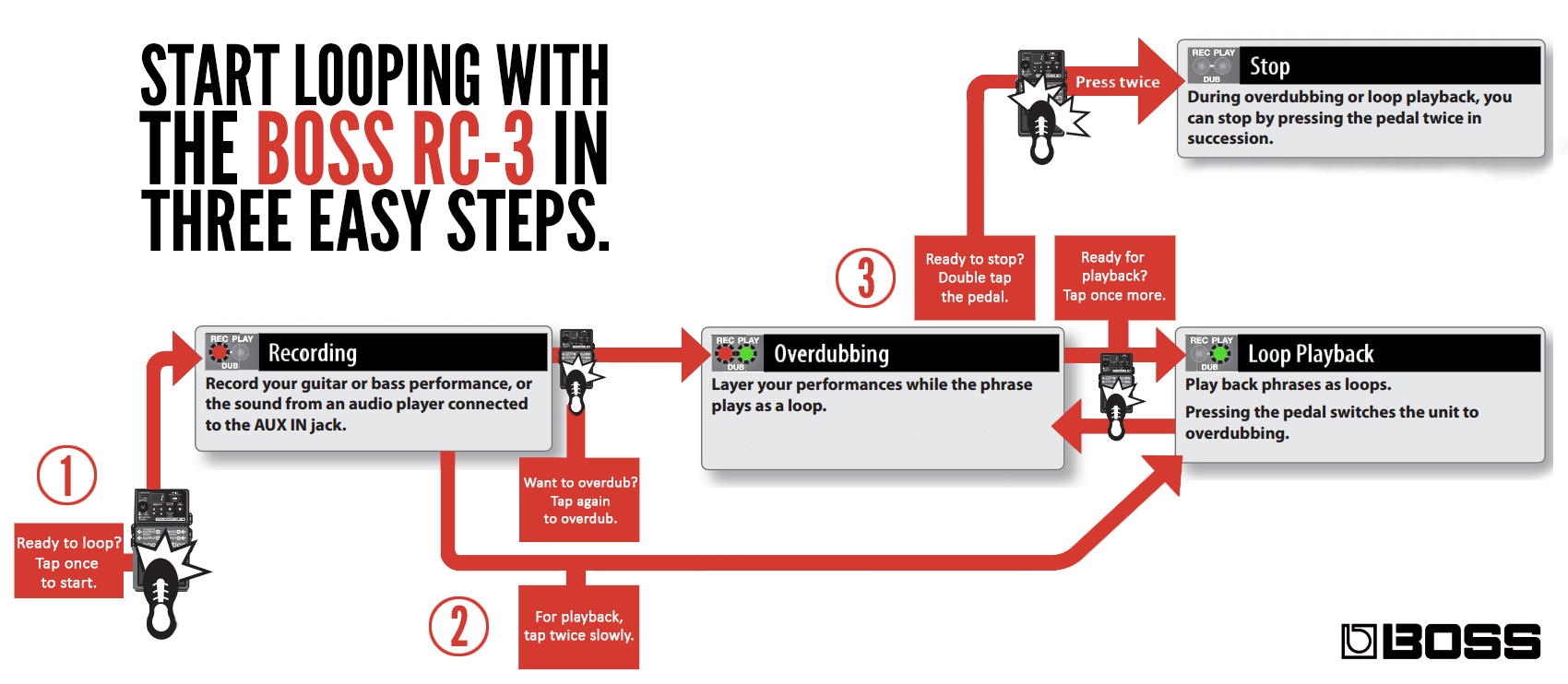 Boss Talk The Definitive Beginners Guide To Looping Roland Here You Can See Connections Be Made At Switch Once Again Lets Look Flowchart