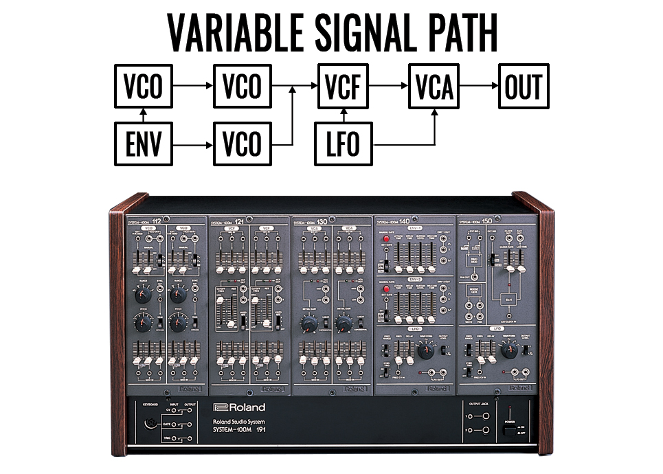 A modular synthesizer allows for a flexible signal path with a wide choice of modulation options.