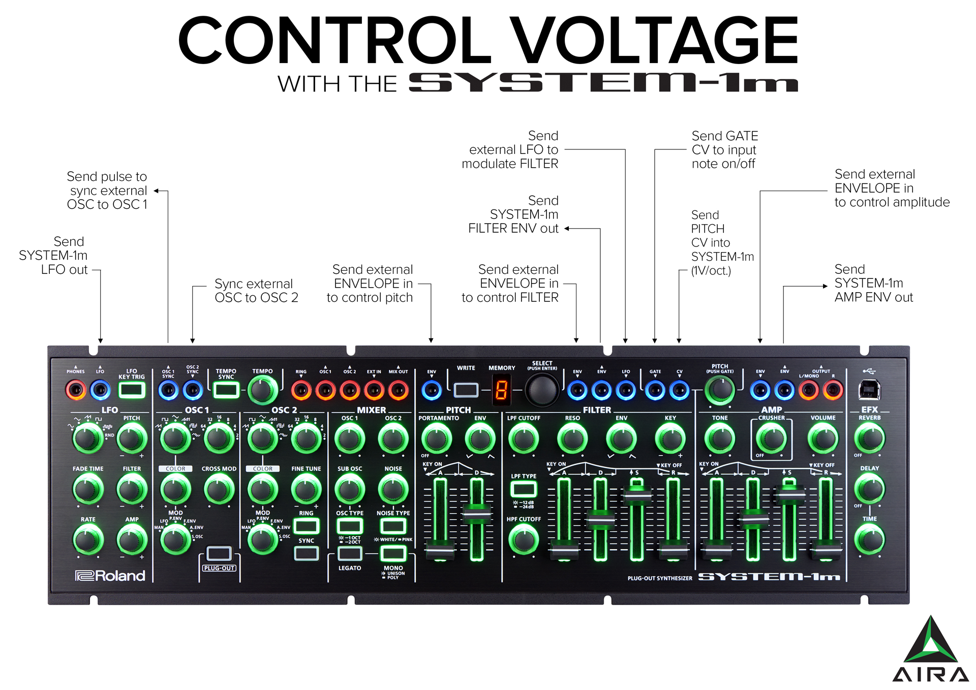 what is control voltage aira modular patch bay
