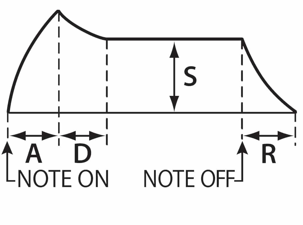 SYSTEM1-ADSR