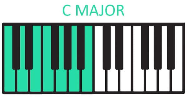 Piano Styles and modes - C Major