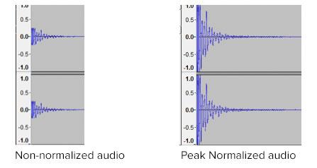 Normalised Audio