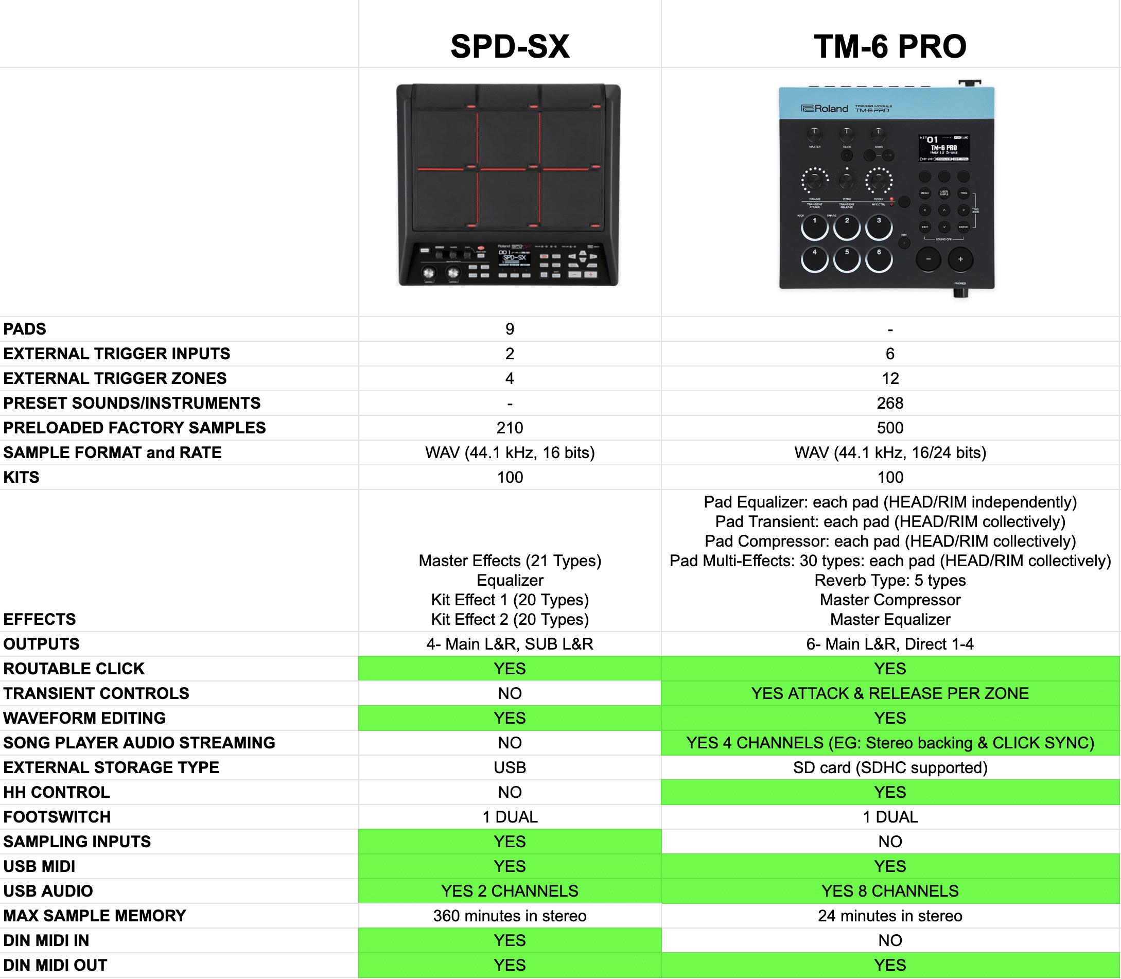 SPD-SX vs TM-6Pro